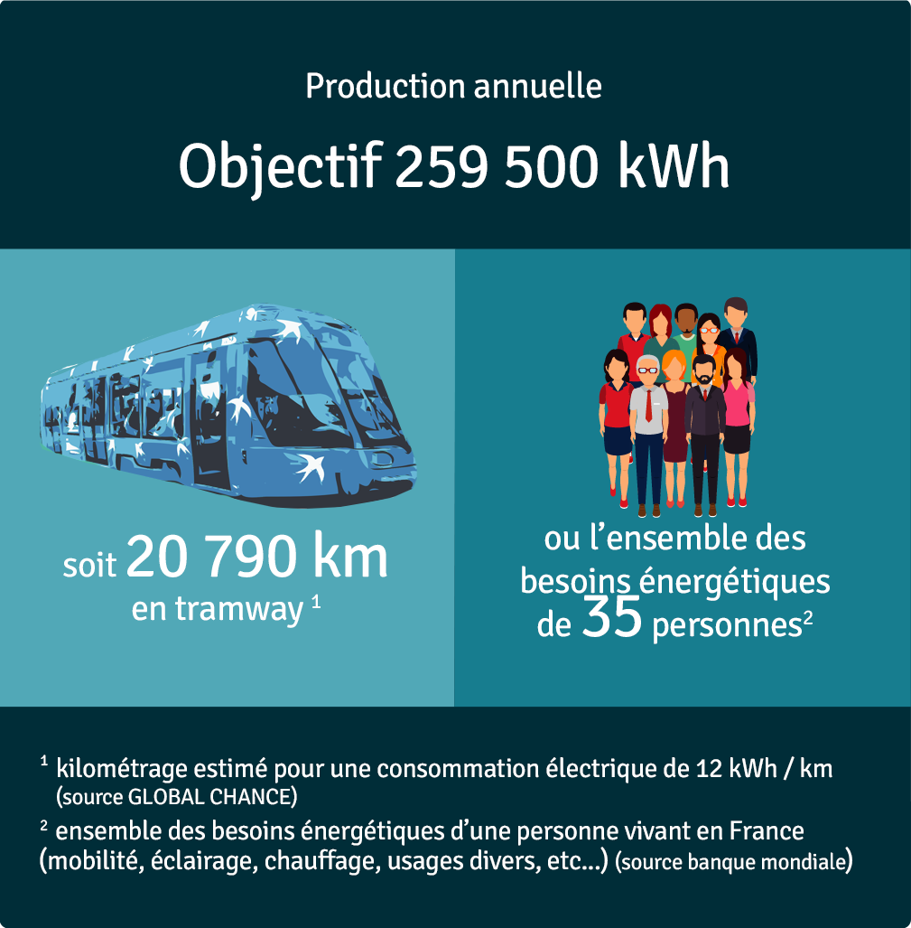 Production annuelle 78 750 kWh