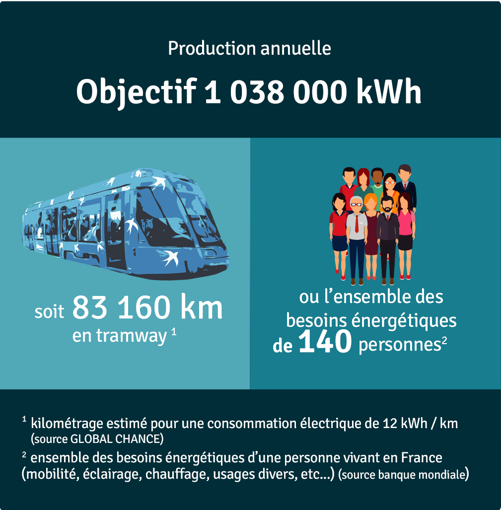 Production annuelle 259 500 kWh