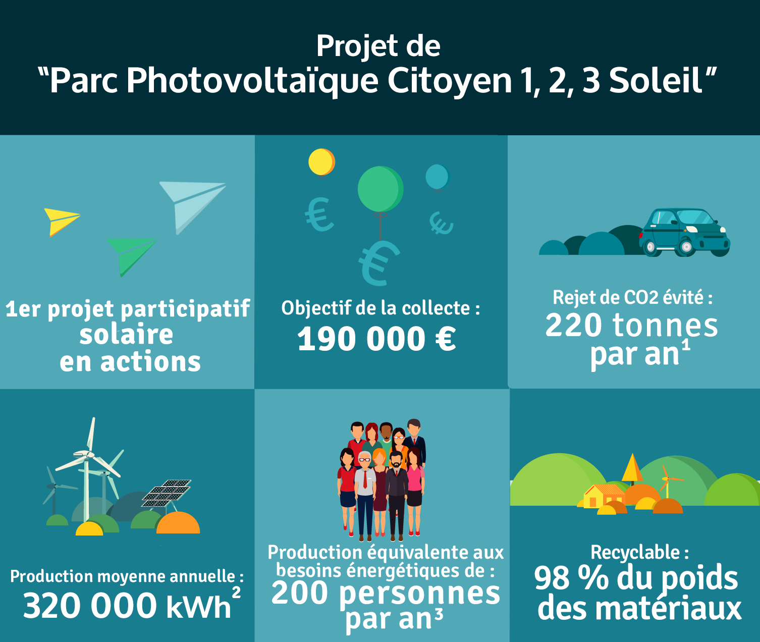 Production annuelle 325 000 kWh