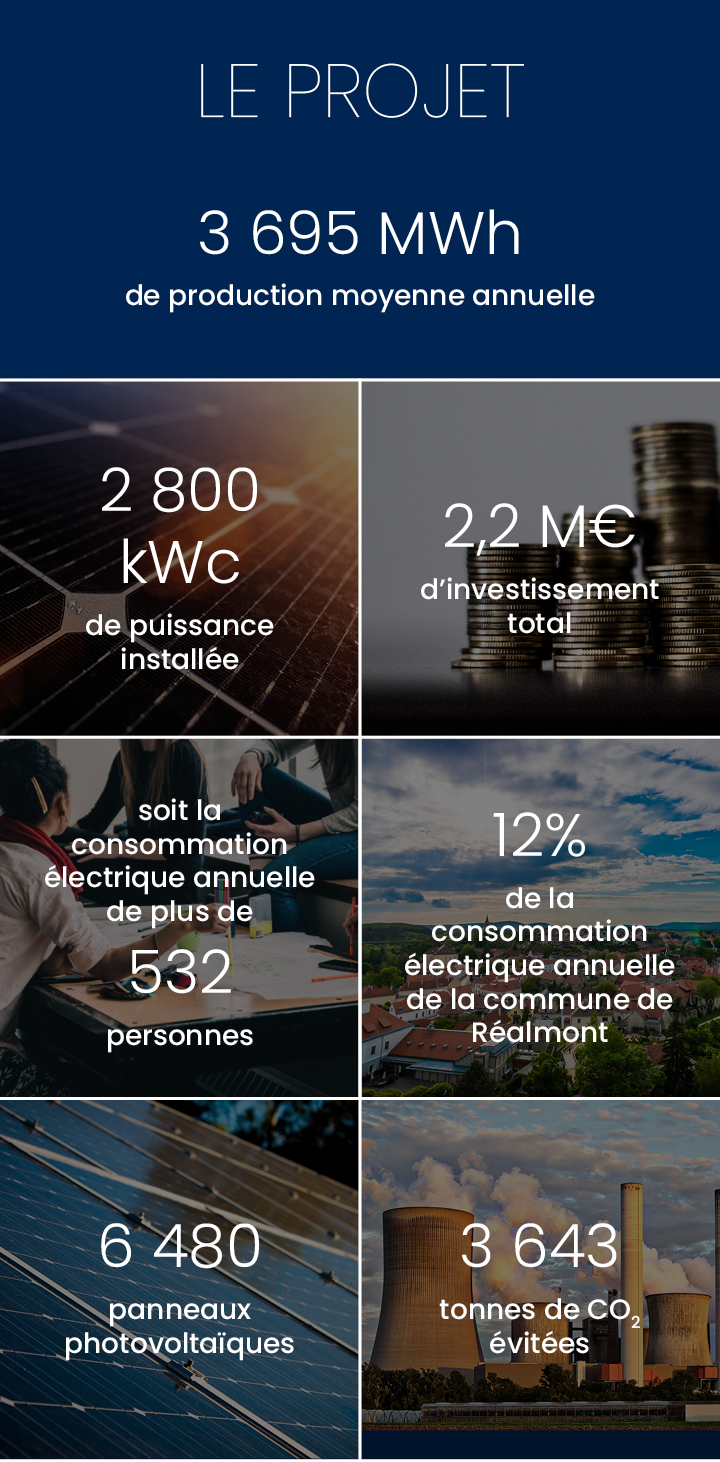 Production annuelle 3 695 000 kWh