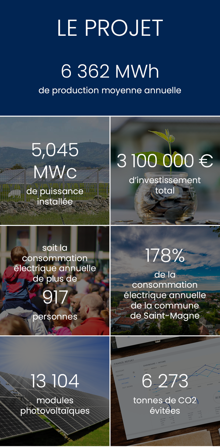 Production annuelle 6 362 000 kWh
