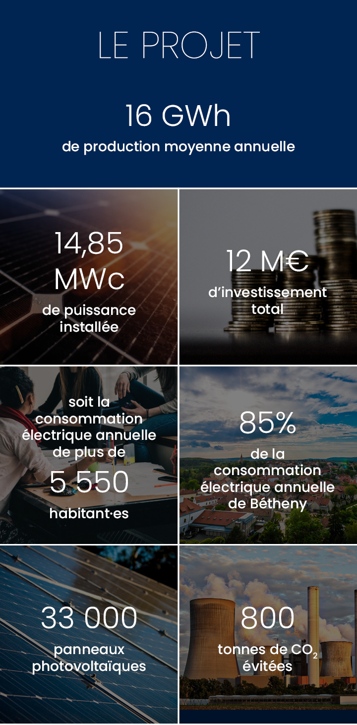 Production annuelle 16 000 000 kWh