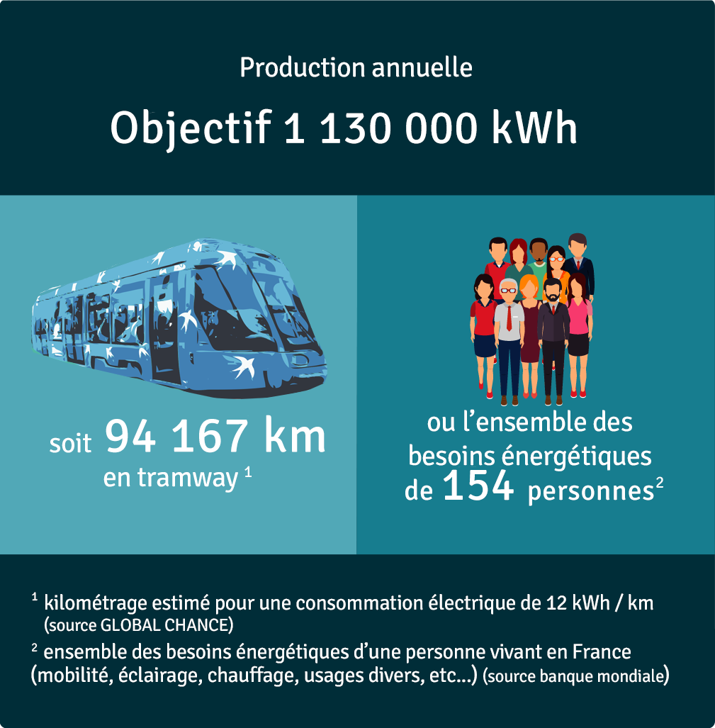 Production annuelle 1 130 635 kWh