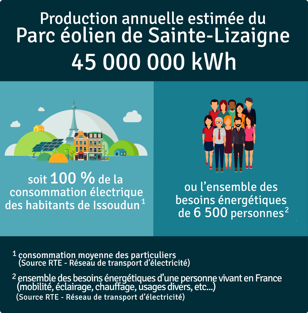 Production annuelle 45 000 000 kWh