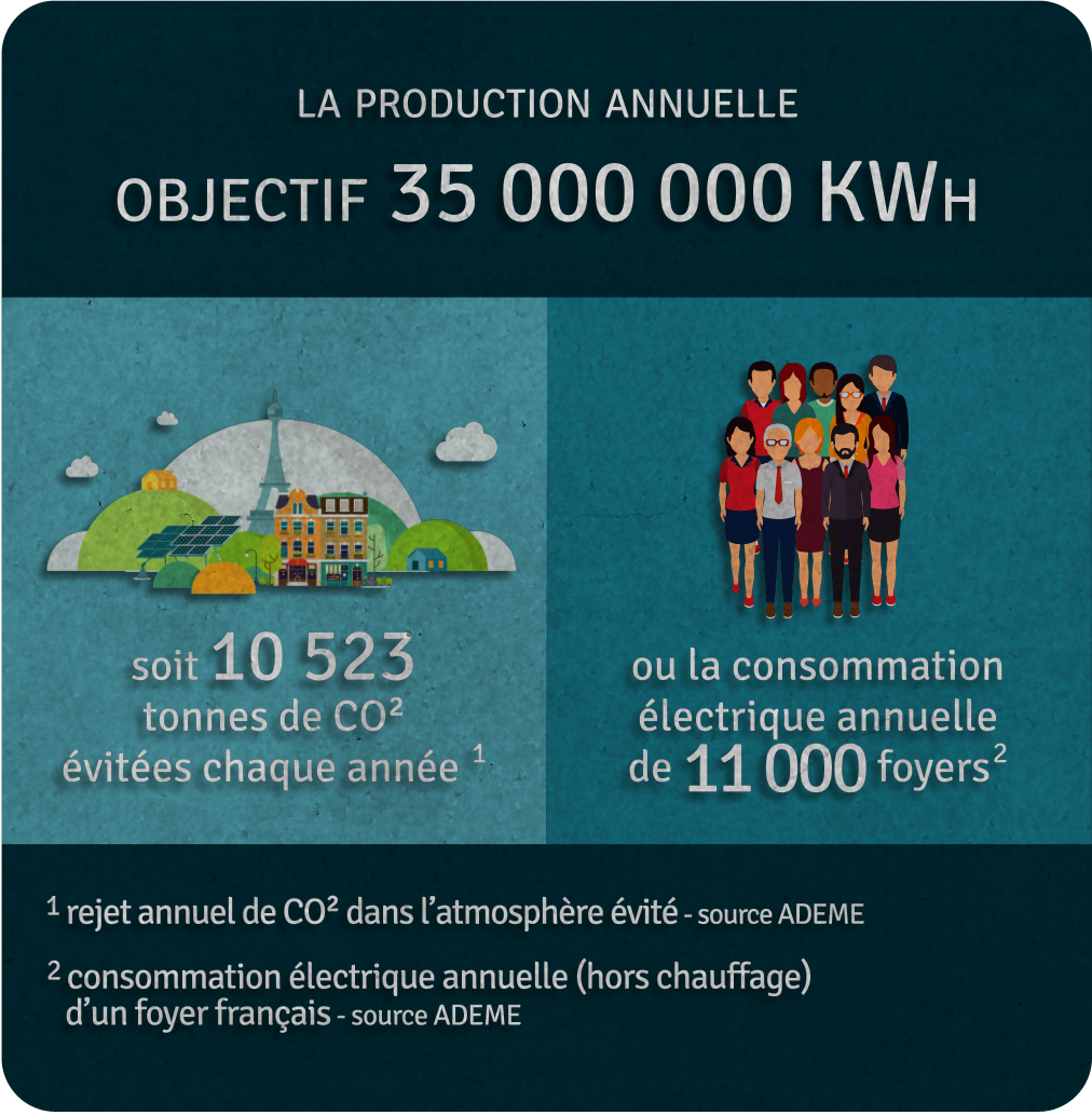 Production annuelle 35 000 000 kWh
