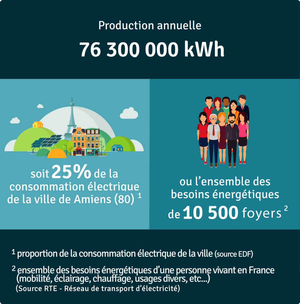 Production annuelle 76 300 000 kWh