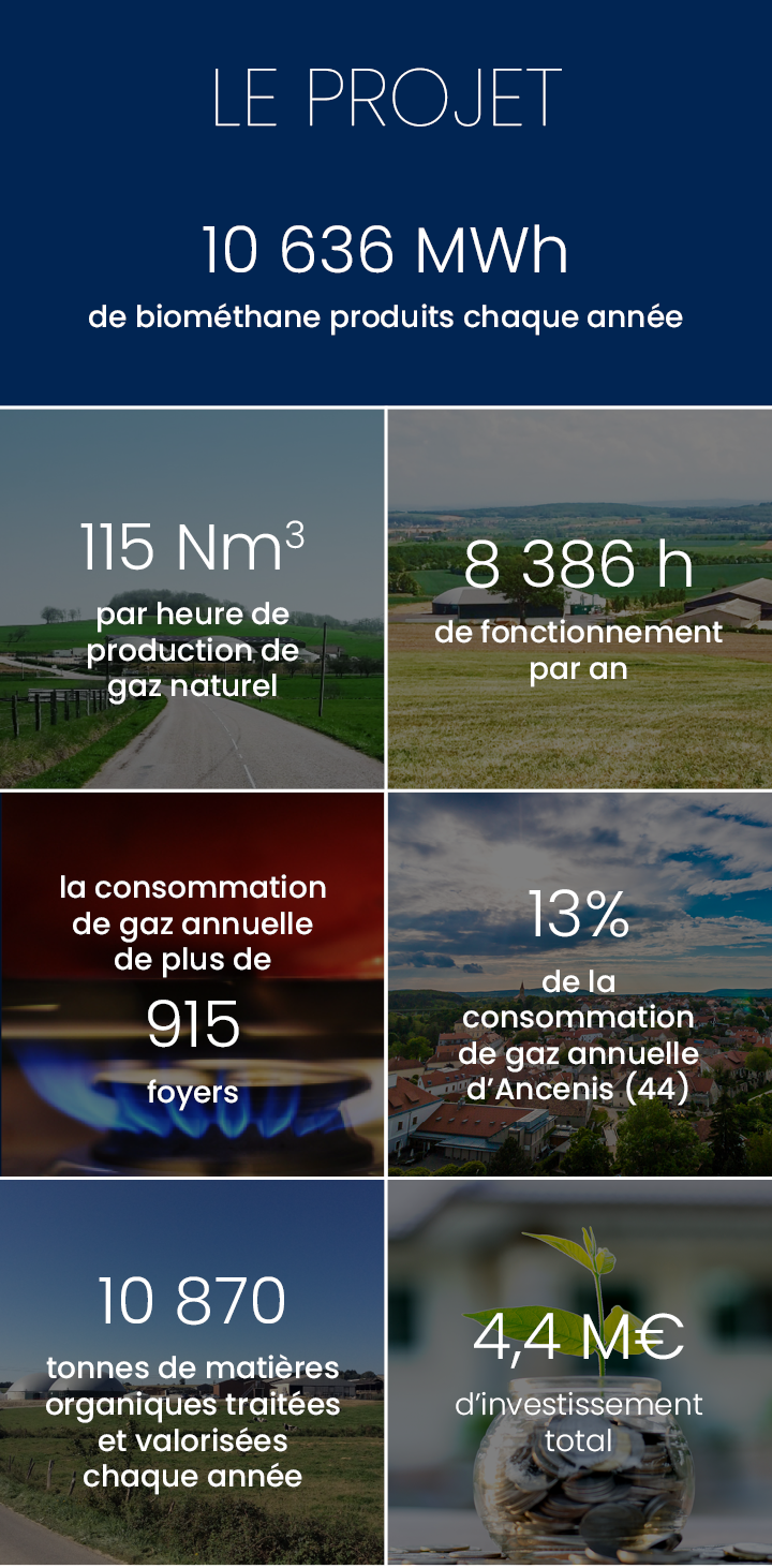 Production annuelle 10 636 682 kWh