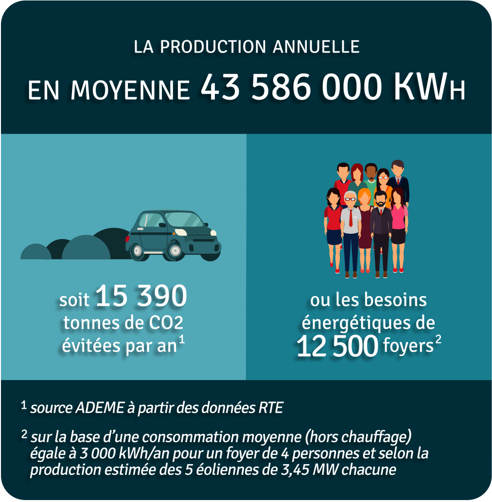 Production annuelle 43 850 000 kWh