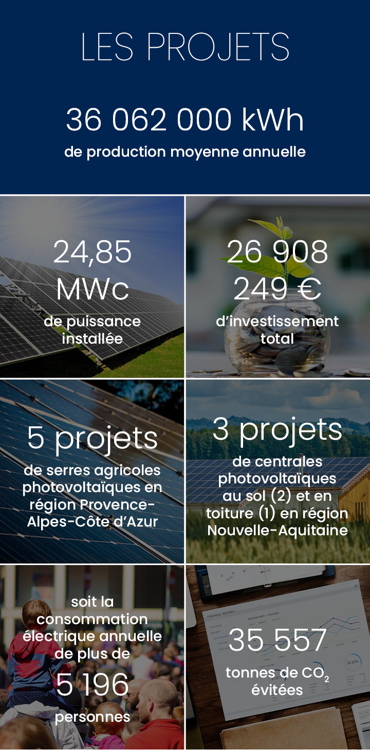 Production annuelle 23 884 470 kWh