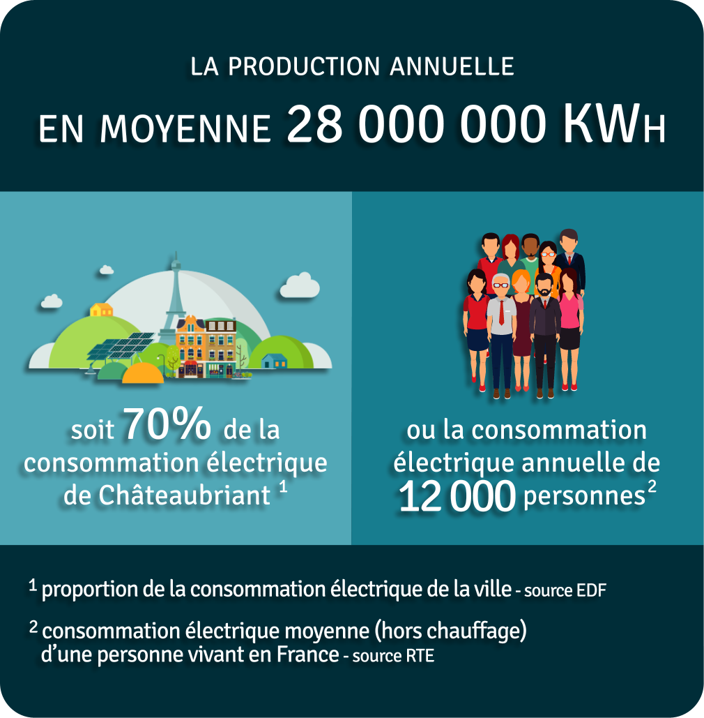 Production annuelle 28 000 000 kWh