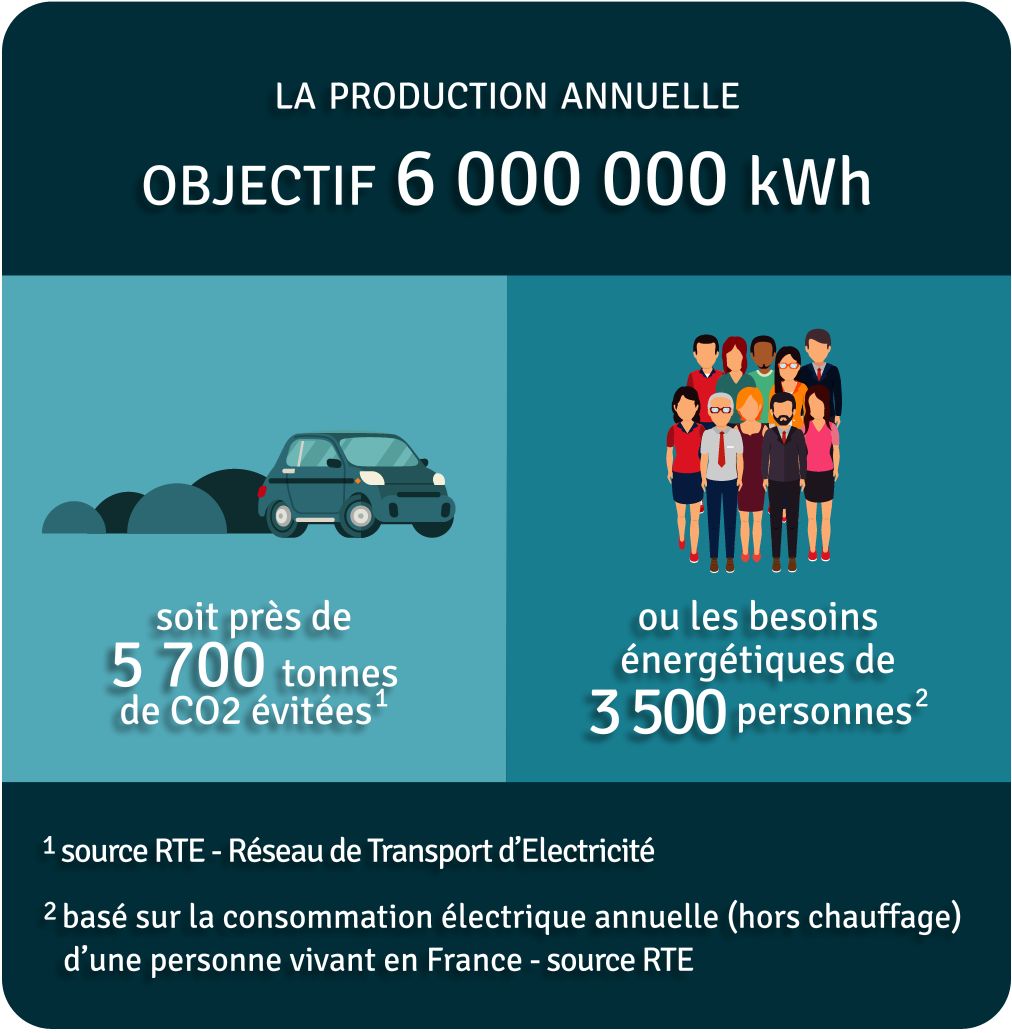 Production annuelle 6 000 000 kWh