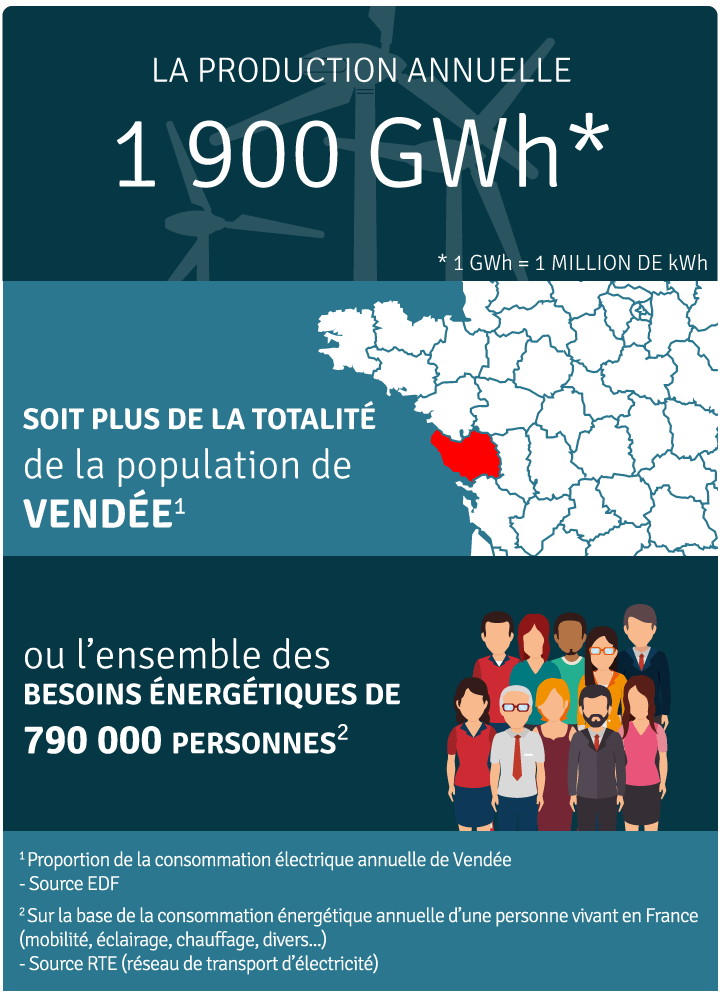 Production annuelle 2 000 000 000 kWh