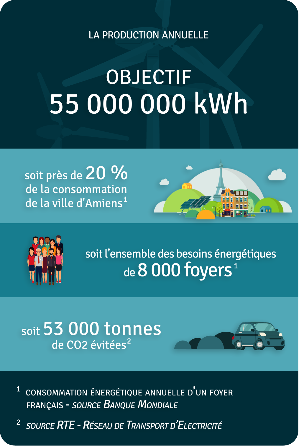 Production annuelle 55 000 000 kWh