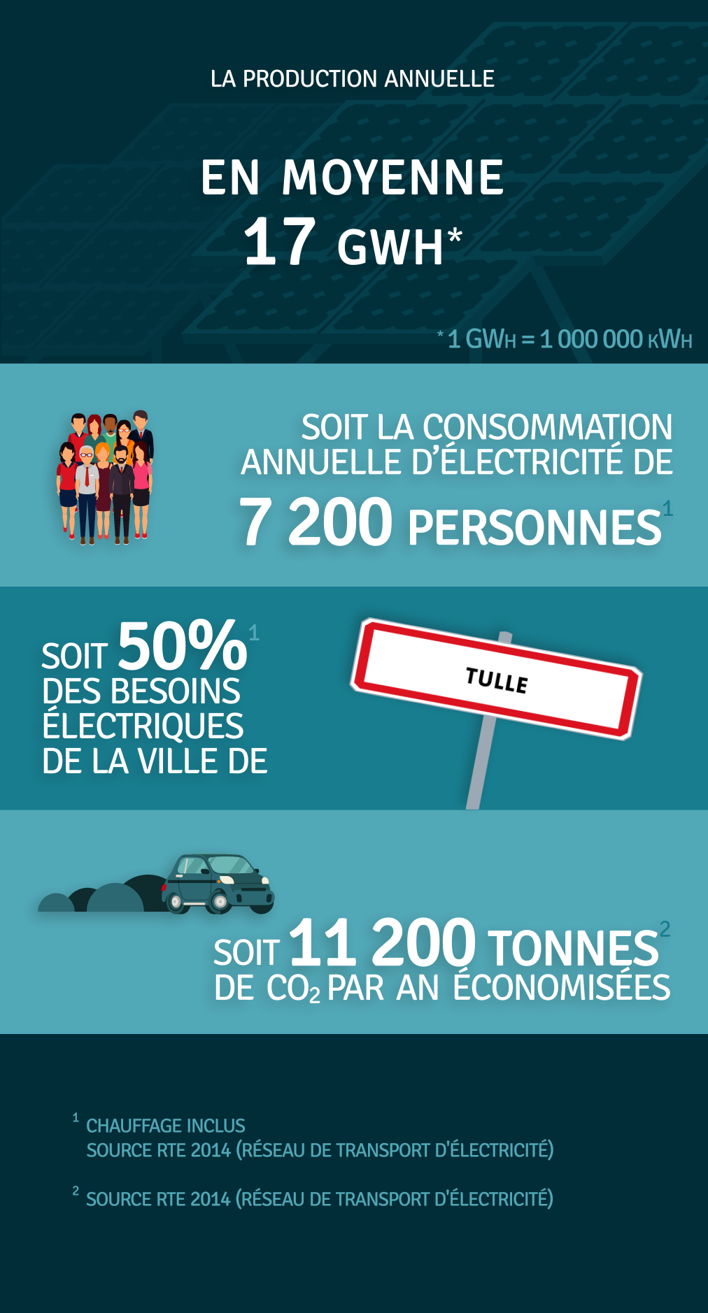 Production annuelle 17 000 000 kWh