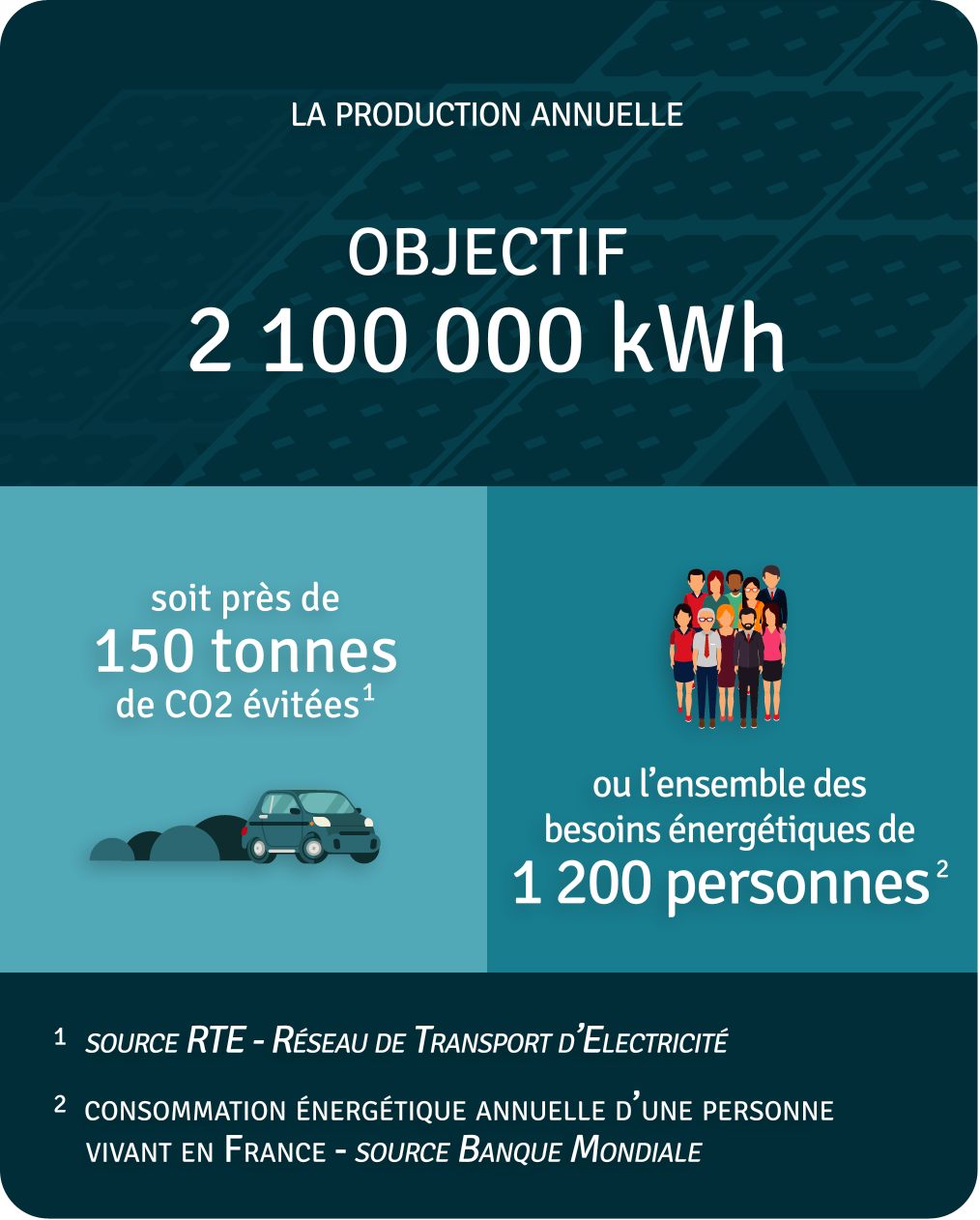 Production annuelle 2 100 000 kWh
