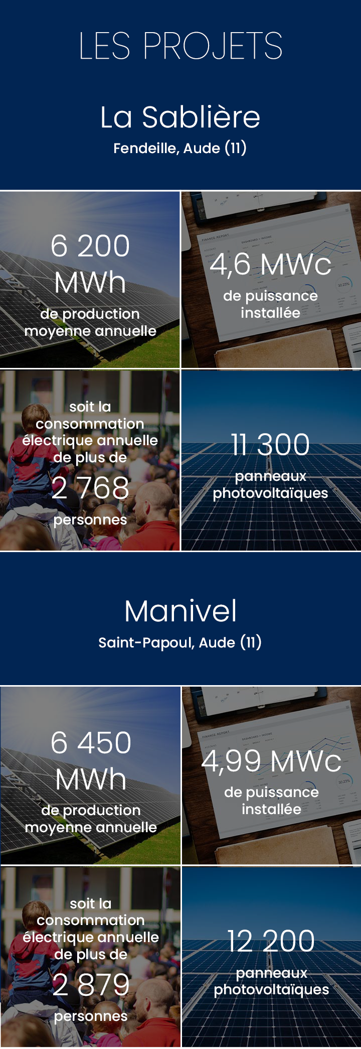 Production annuelle 12 650 000 kWh