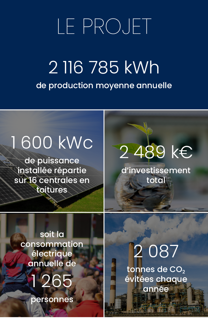 Production annuelle 2 116 785 kWh