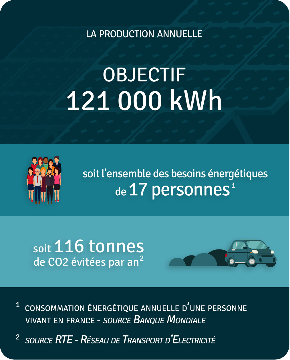 Production annuelle 121 300 kWh