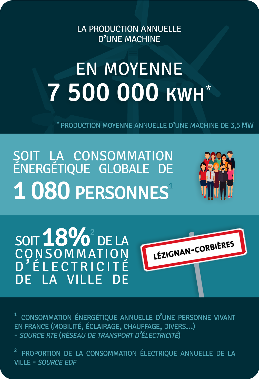 Production annuelle 7 500 000 kWh