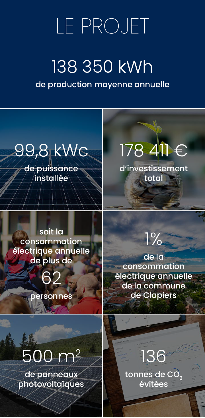 Production annuelle 138 350 kWh