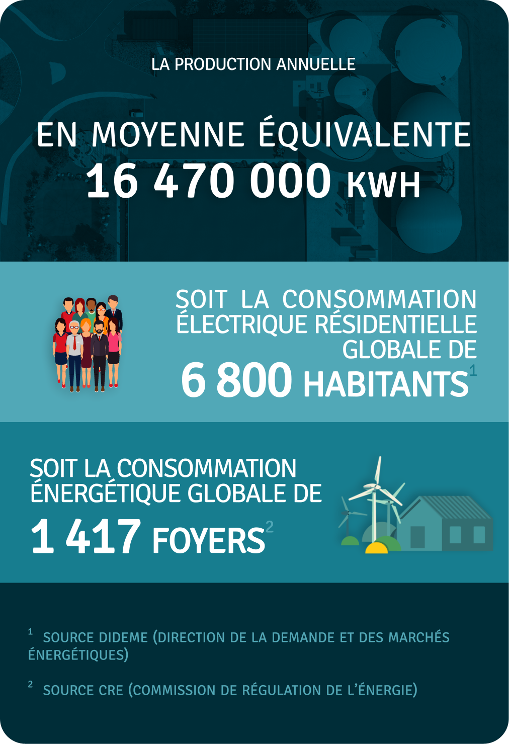 Production annuelle 16 470 000 kWh
