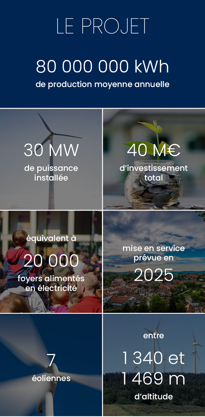 Production annuelle 80 000 000 kWh
