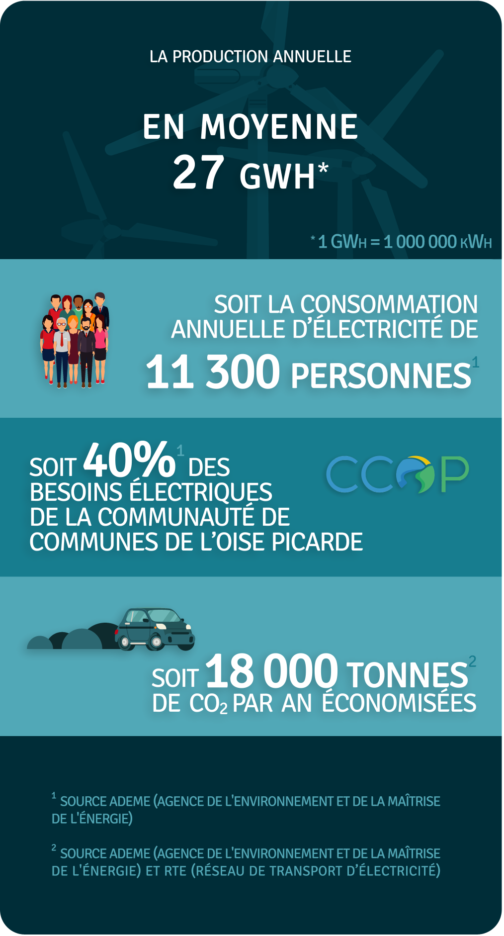 Production annuelle 27 000 000 kWh