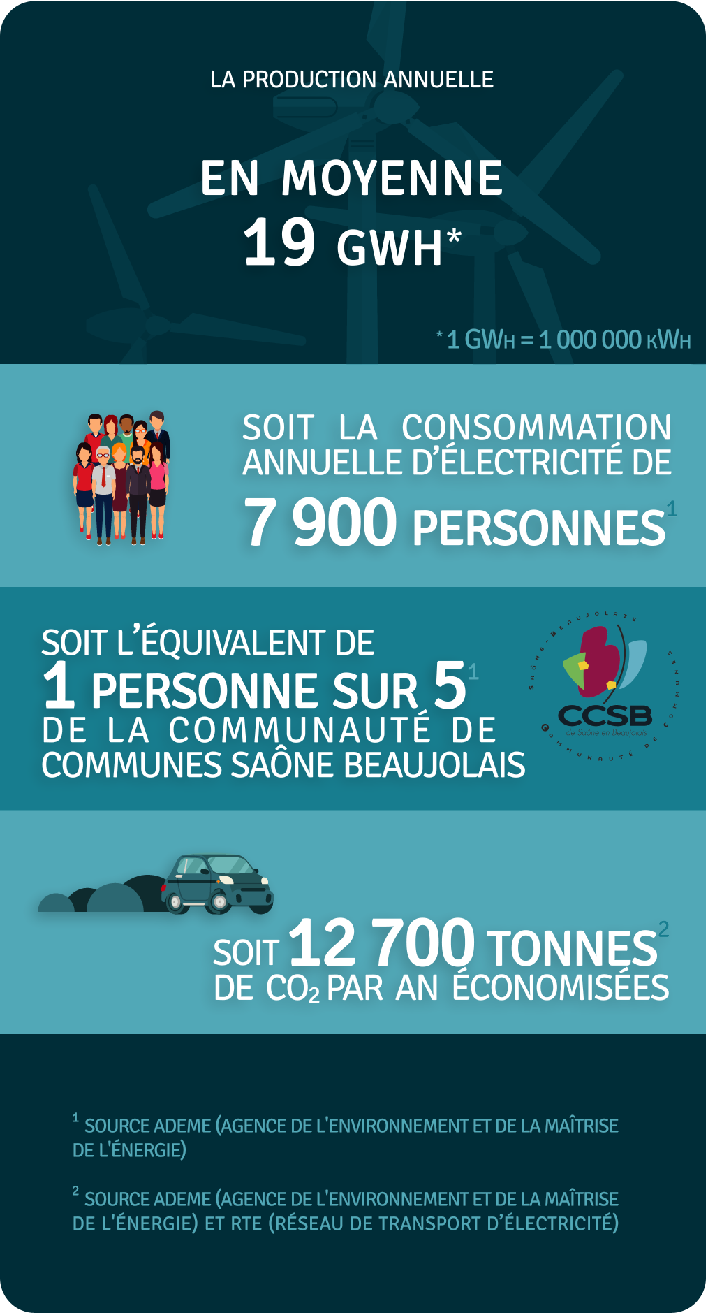 Production annuelle 19 000 000 kWh