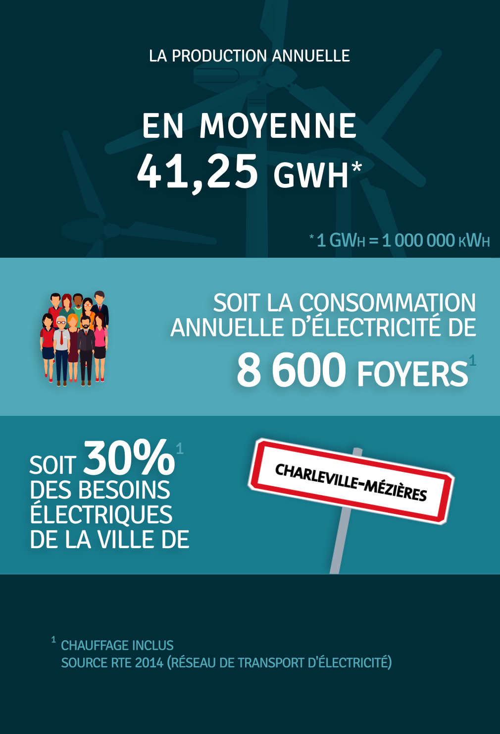 Production annuelle 41 250 000 kWh