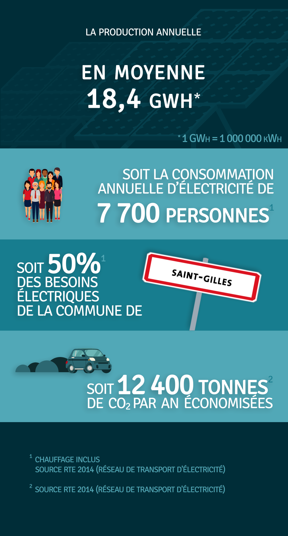 Production annuelle 17 800 000 kWh