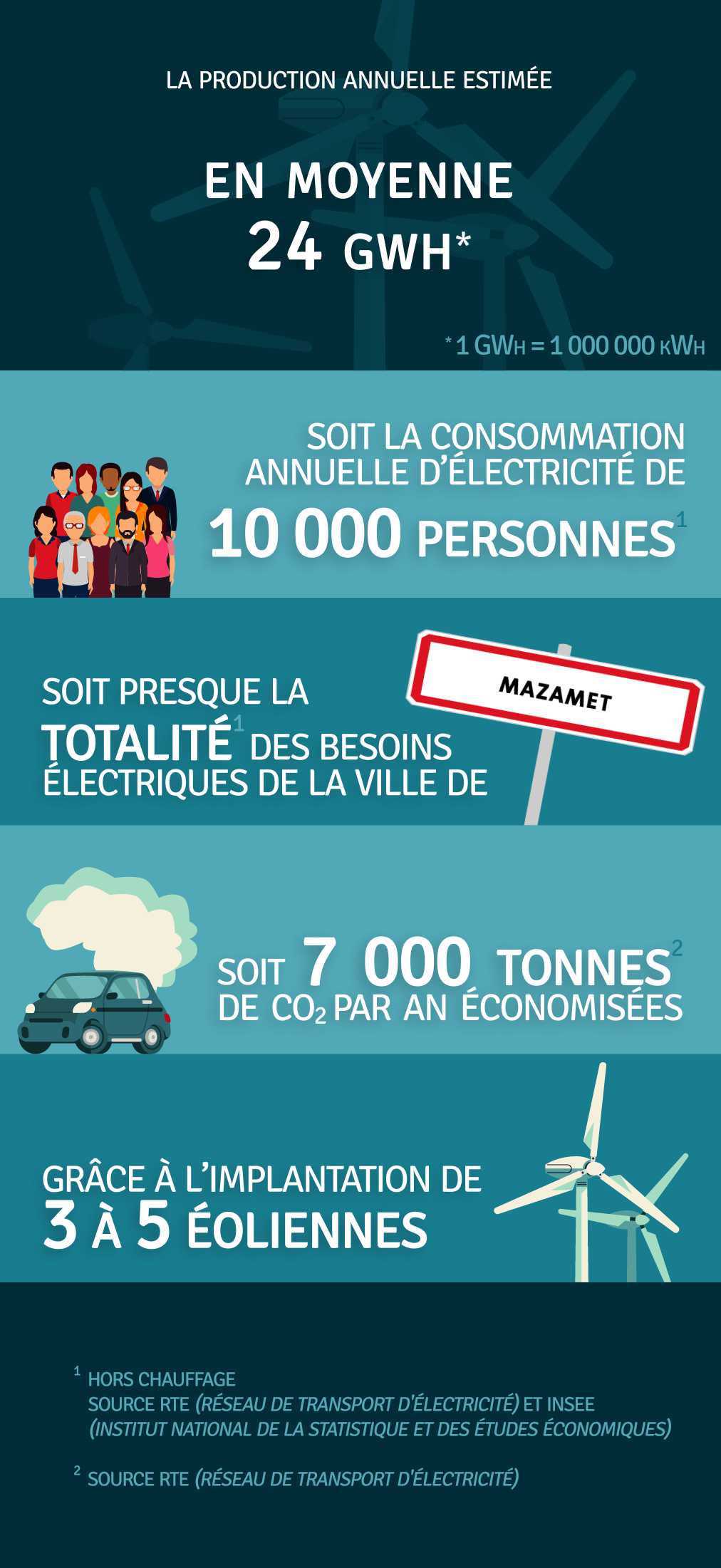 Production annuelle 24 000 000 kWh