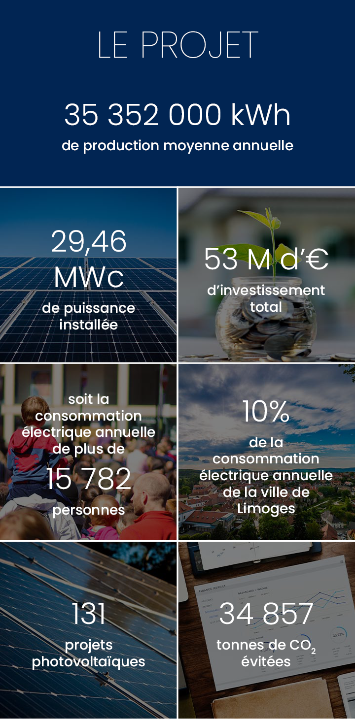 Production annuelle 35 352 000 kWh