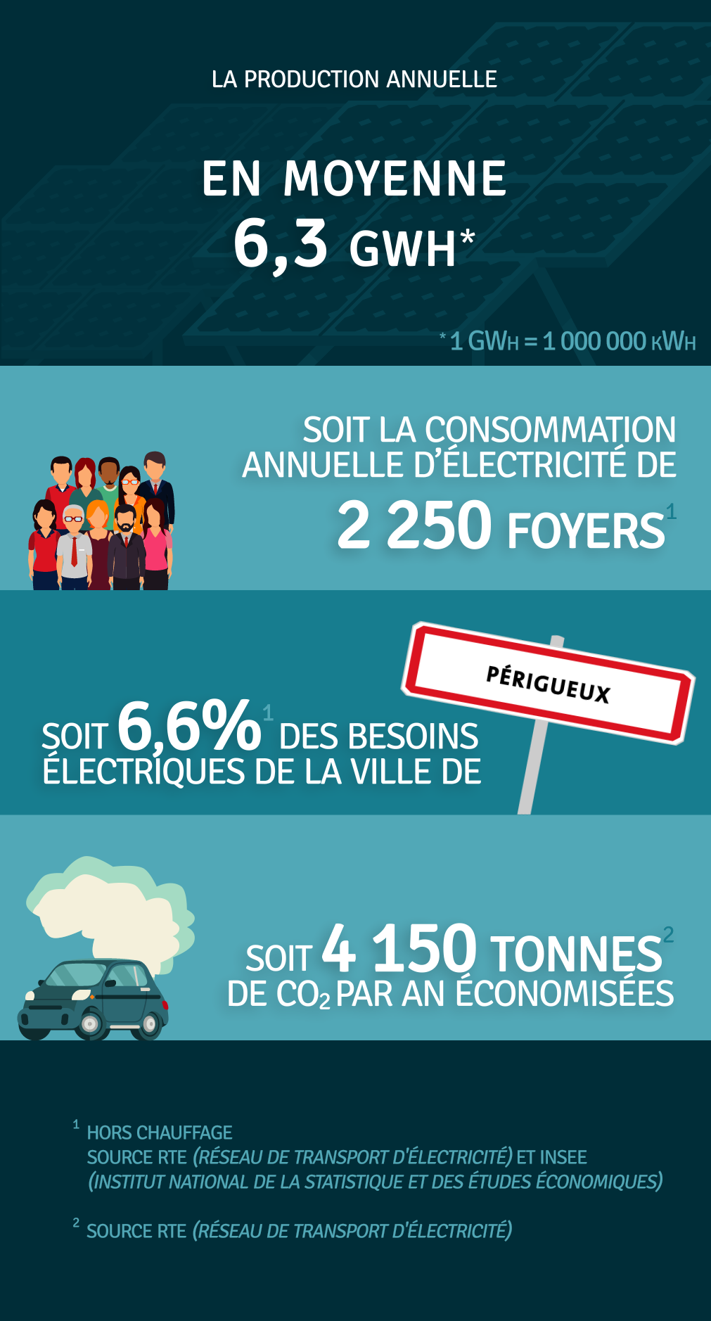 Production annuelle 6 300 000 kWh