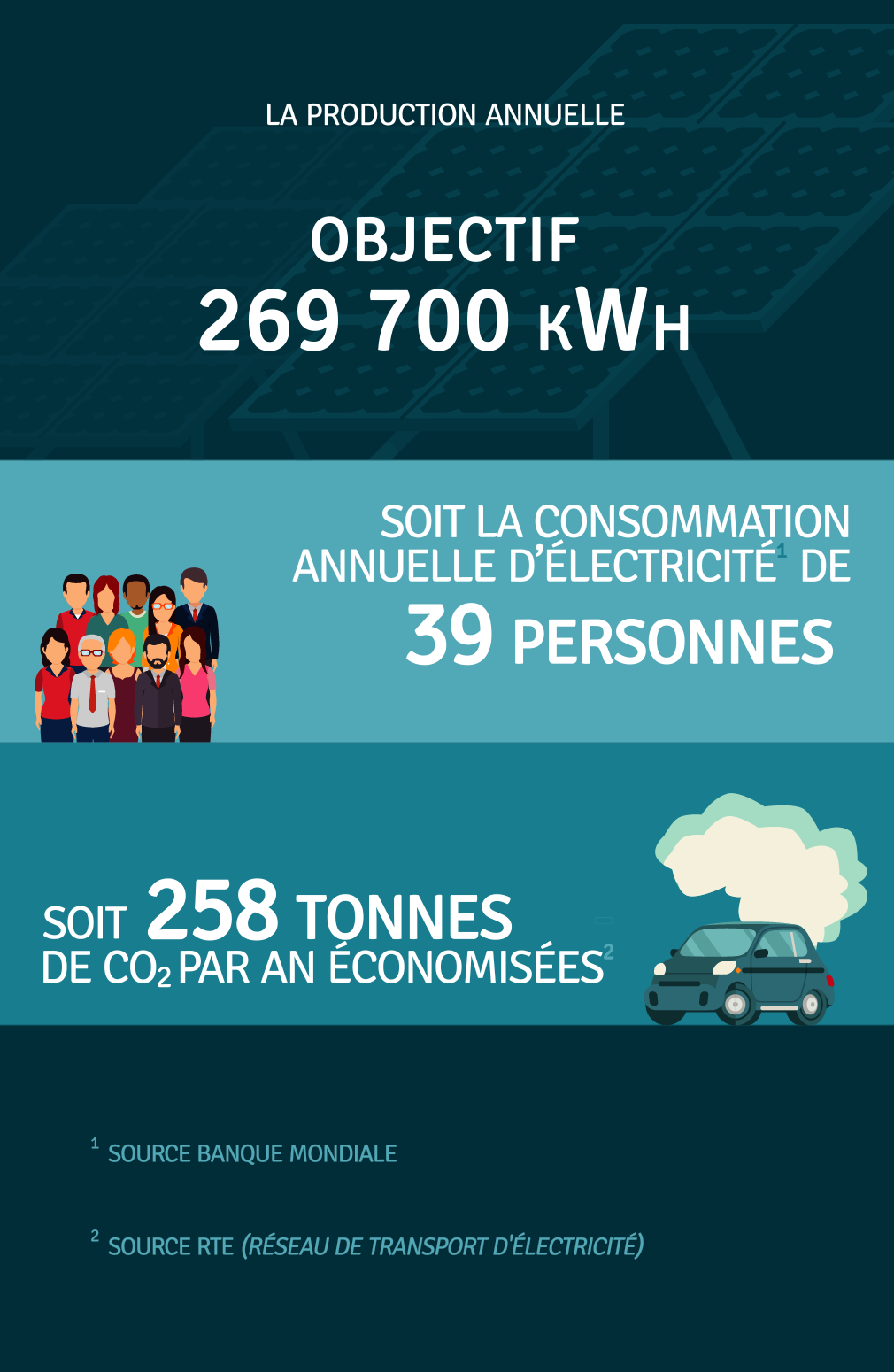 Production annuelle 269 700 kWh