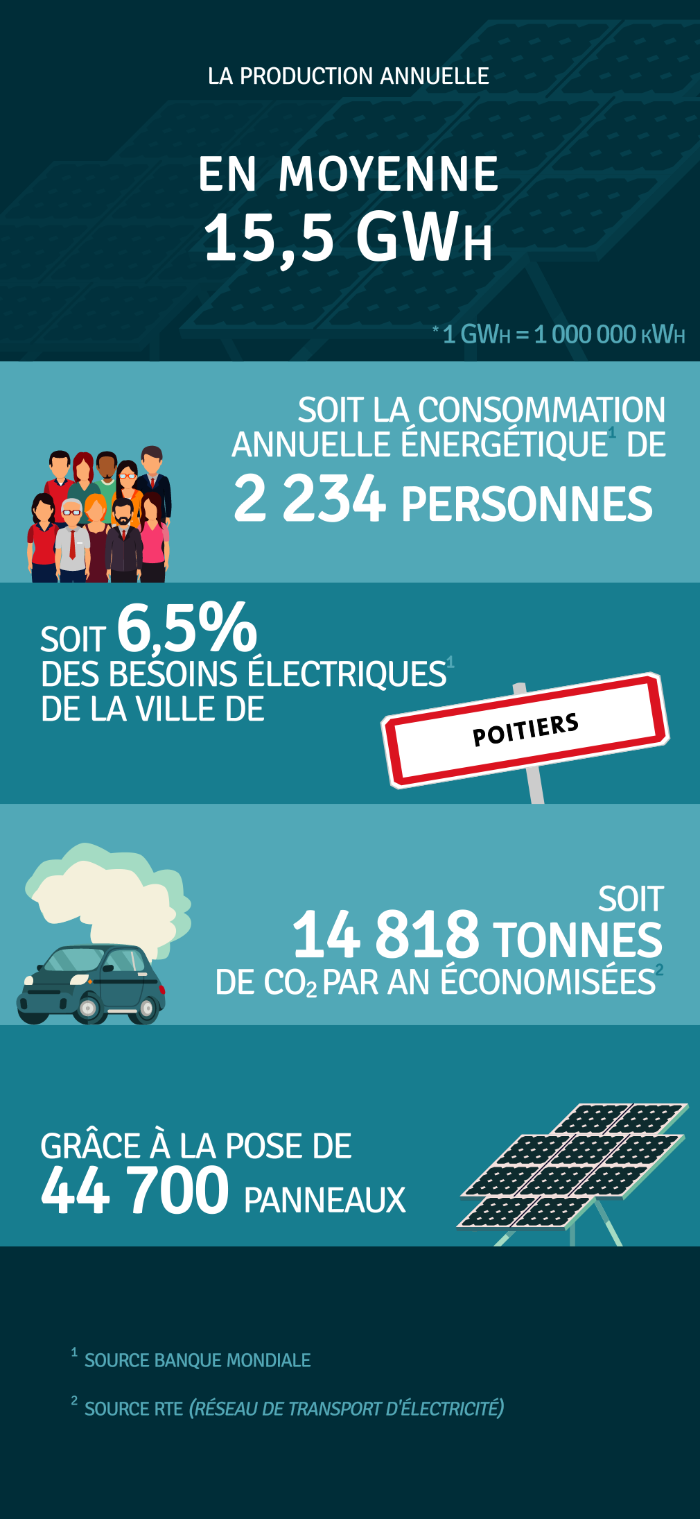 Production annuelle 15 500 000 kWh