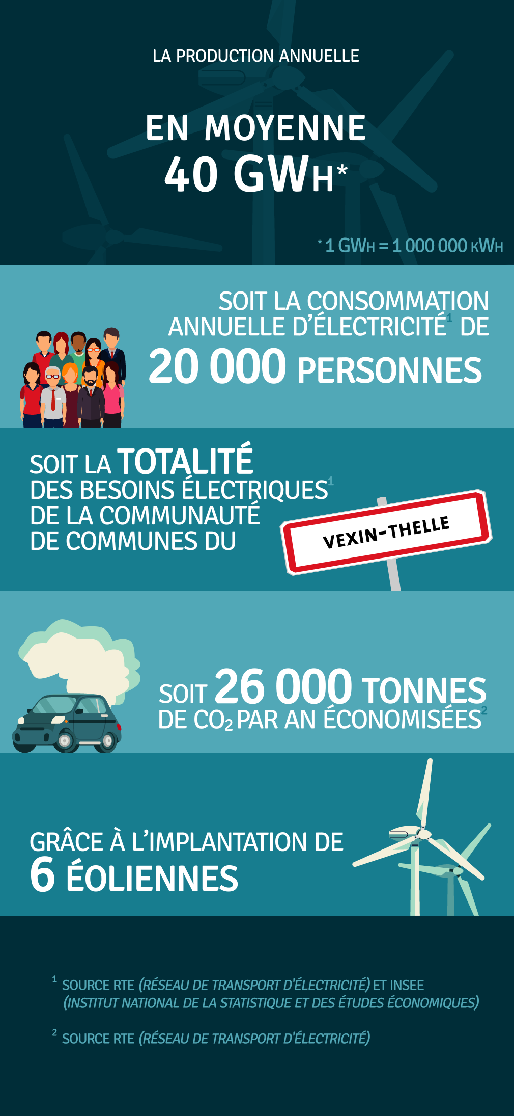 Production annuelle 40 000 000 kWh