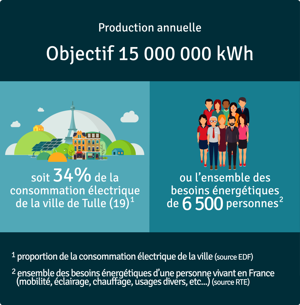 Production annuelle 16 700 000 kWh