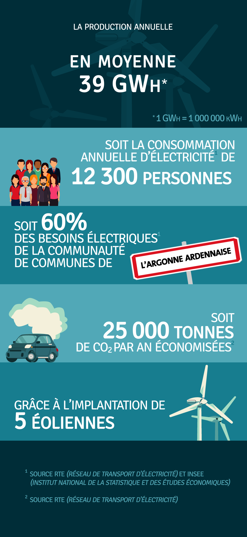 Production annuelle 39 000 000 kWh