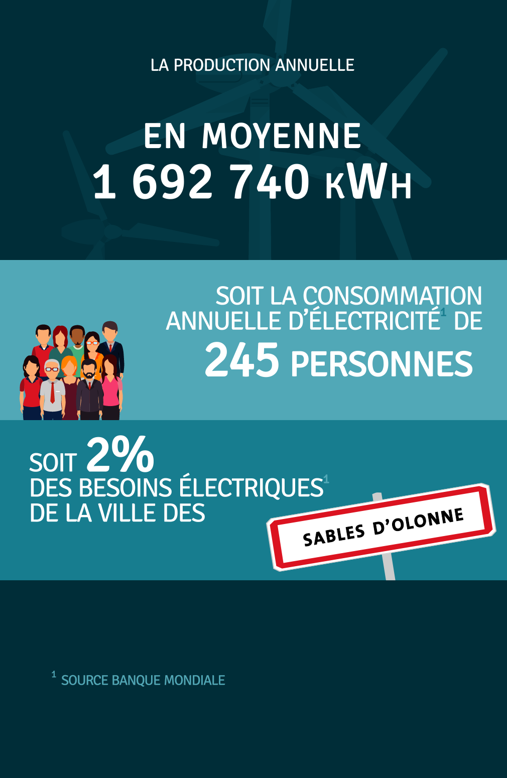 Production annuelle 1 692 740 kWh