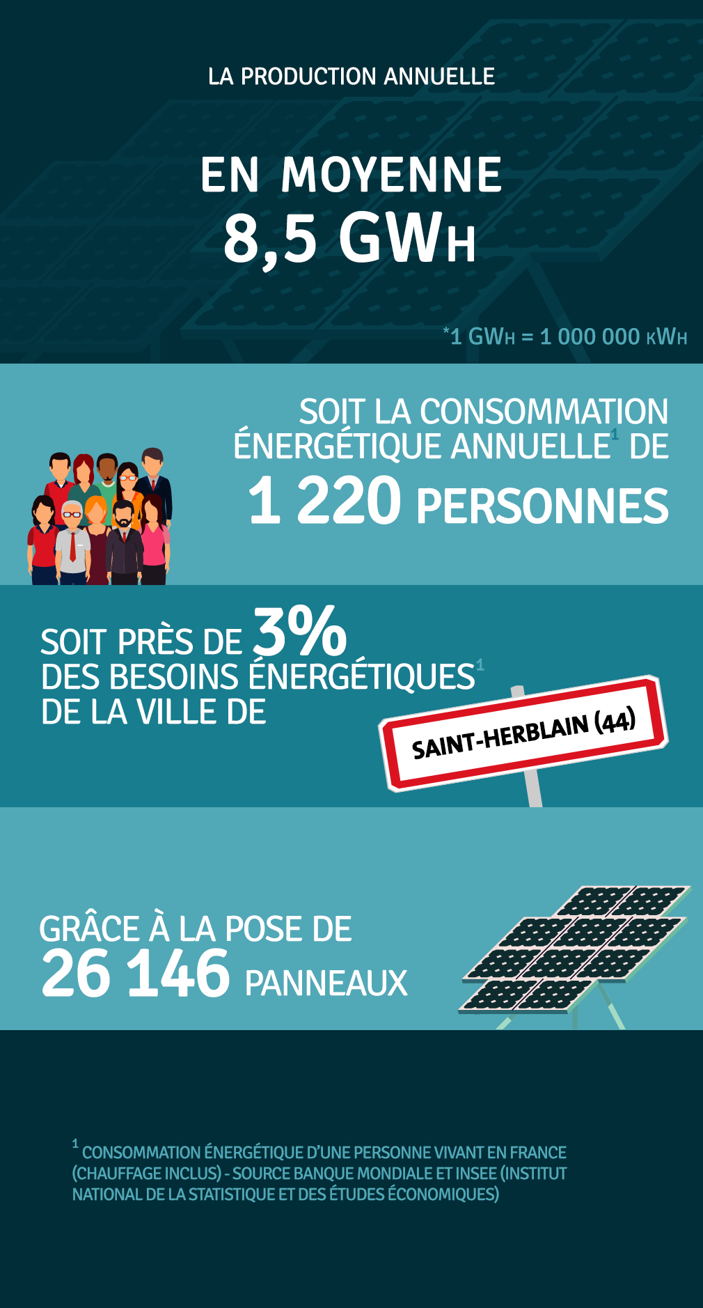 Production annuelle 8 467 000 kWh