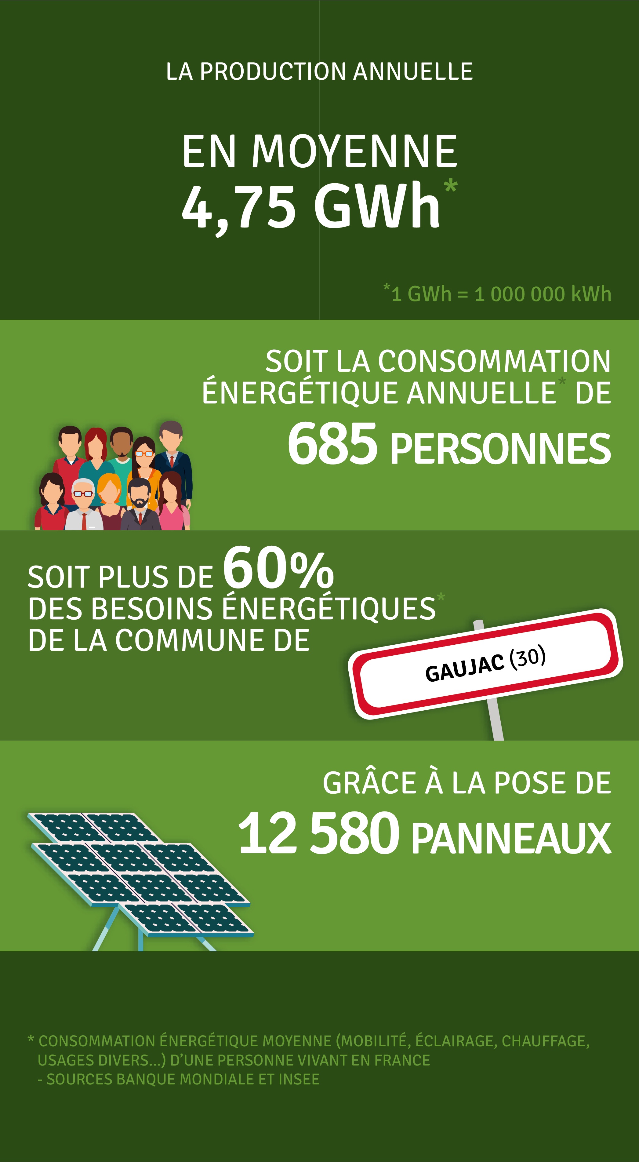 Production annuelle 4 760 000 kWh