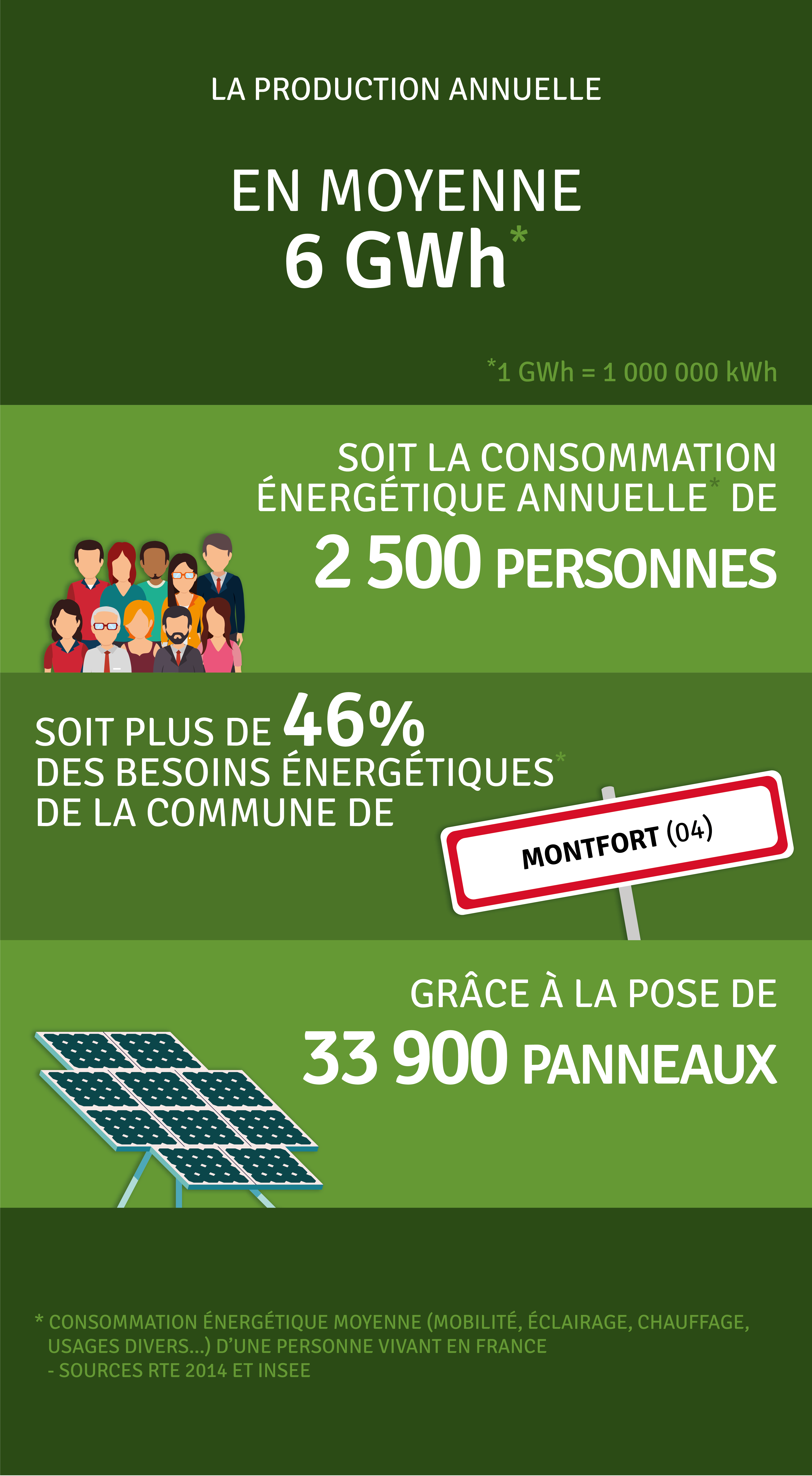 Production annuelle 6 400 000 kWh