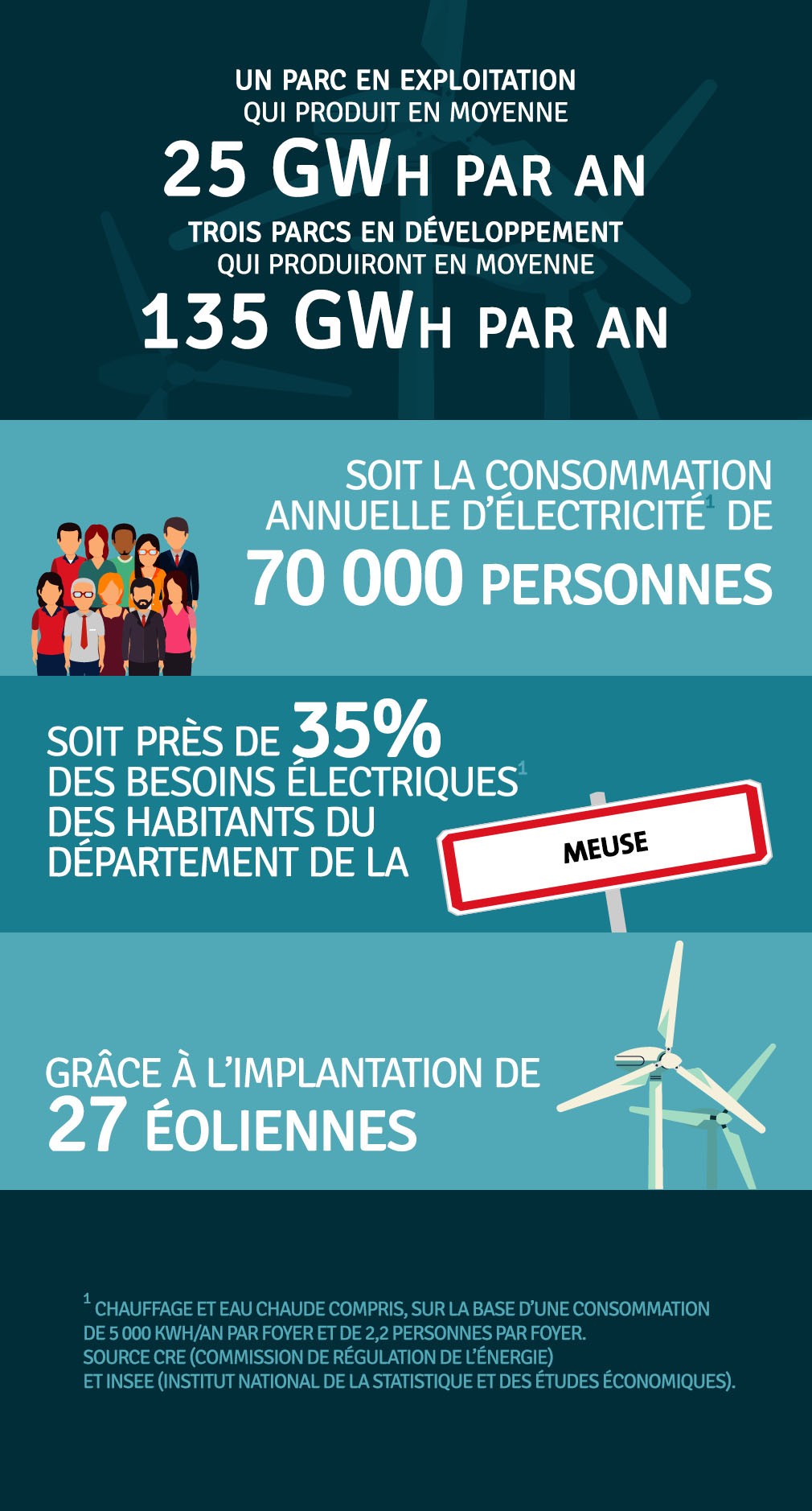 Production annuelle 25 000 000 kWh